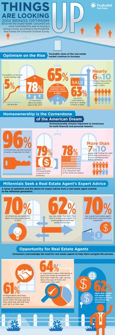 According to Prudential Real Estate's Q4 2013 Consumer Outlook Survey, things are looking up! The 2014 real estate market brings increased optimism.