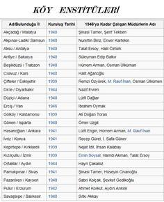 Köy Enstitüleri, açılış yılları ve müdürlerinin listesi... Ankara, Istanbul, Science