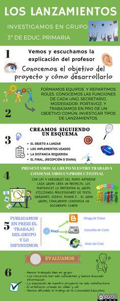 Grupo C. Pedro Mengual Vallecillo. Los lanzamientos 3º E.P. En el deporte los lanzamientos tienen un lugar destacado, explícaselo a tus compañeros con este proyecto