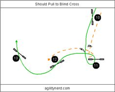 Should Pull Blind Cross Sequence