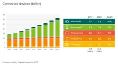 Forecast IoT/Connected devices (billions) up to 2023