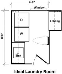Laundry Room Dimensions For Larger Appliances Us Canada