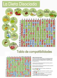 Dieta disociada tabla con gráficos de los alimentos y su compatibilidad Baking Secrets, Menu Dieta, Day Of My Life, Cheap Meals, Meals For The Week, Weight Loss Program, Healthy Choices, Health Fitness, Healthy Recipes