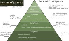 The Survival Food Pyramid From personal experience I know, when you first get into surviving/prepping the information thrown at you can be overwhelming. The Survival Food Pyramid will get you started stocking food in a logical, simple, and economical