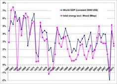 Graphique PIB/énergie
