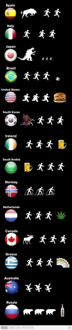 Evolution of nations