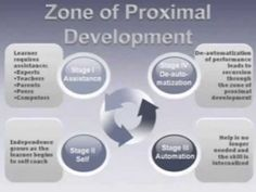 the zone of proximal development and its implications for learning and teaching This article focused on vygotskian zone of proximal development and its implications to teaching in the zone of proximal development learning zone.