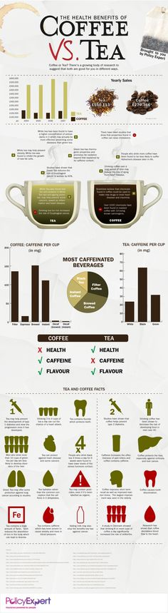 The Health Benefits of Coffee vs Tea. Interesting read ~