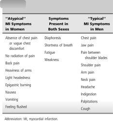Nursing Care Plan for Myocardial Infarction (MI)