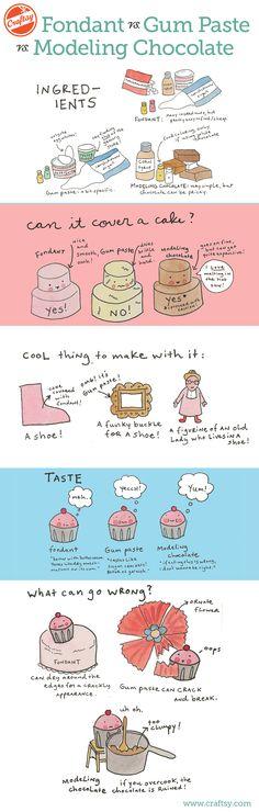 fondant-vs-gum-paste-vs-modeling-chocolate