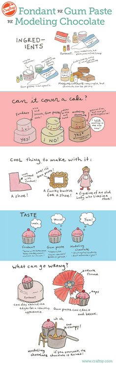 Ever wondered what the differences between fondant, gum paste, and modeling chocolate are? Check out this cute and helpful infographic!