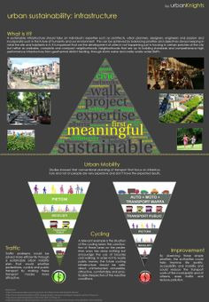 Urban sustainability: Infrastructure & Mobility Sustainable Ideas, Sustainable Tourism, Sustainable Living, Tourism Development, Sustainable Development, New Urbanism, Future City, Global Warming, The Locals