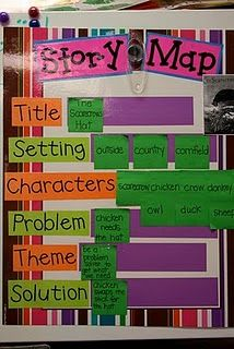 awesome anchor chart. Make the chart and laminate it. With each story read, use post it notes to answer.