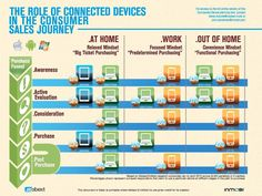 The Role of Connected Devices on the Consumer Sales Journey #infographics