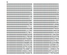 Divide 1 by 999,999,999,999,999,999,999,998,999,999,999,999,999,999,999,999 and the Fibonacci sequence pops out!