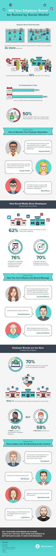 Business and management infographic & data visualisation Employer Branding – Should You Treat Employees Like Customers? Infographic Description [Infographic] Employer Branding – Should You Treat Employees Like Customers? Hr Management, Talent Management, Business Management, Employer Branding, Free Infographic, Infographics, Employee Engagement, Data Visualization, Public Relations