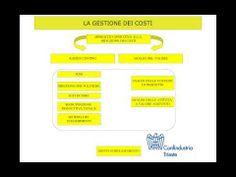 Metodi di riduzione dei costi