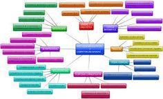 inteligencias multiples relacionadas con las competencias básicas. Mapa conceptual muy completo #mapaconceptual #IMycompetenciasbasicas