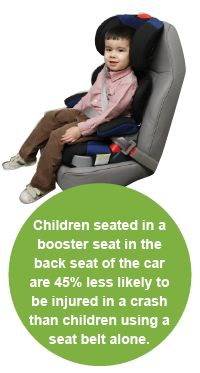 Children seated in a booster seat in the back seat of the car are 45% less likely to be injured in a crash than children using a seat belt alone. #boosterseats #carseats
