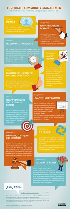 10 Erfolgsfaktoren für Community Management im Enterprise 2.0 #CommunityManagement #SocialMediaMarketing #Infografik E Learning, New Business Ideas, Business Advice, Community Manager, Content Marketing, Social Media Marketing, Social Entrepreneurship, Corporate, Social Enterprise