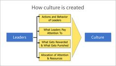 How leaders can impact organizational cultures with their actions and behaviors