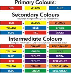 paint for school colour mixing guide Color Mixing Chart Acrylic, Mixing Paint Colors, Color Mixing Guide, Paint Color Chart, Acrylic Colors, Color Charts, Colour Mixing Wheel, Paint Color Wheel, Watercolor Painting Techniques