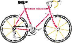 Közlekedő eszközök kerékpár – Google Kereső Symbols, Peace, Logos, Google, Art, Art Background, Logo, Kunst, Performing Arts