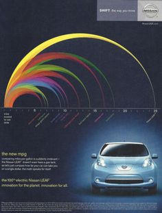"""Using """"miles traveled per dollar"""" is a more useful way to compare electric and gas vehicles. Nissan Leaf poster. (If you have solar, your car charges for FREE!)"""