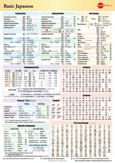 Basic Japanese Grammar Chart #japanese #language #grammar