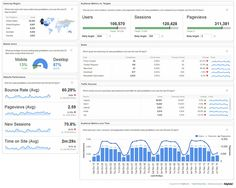 15 best tools to build your analytical dashboard #datavisualization #analytics #Tools