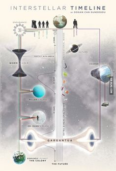 Interstellar Timeline