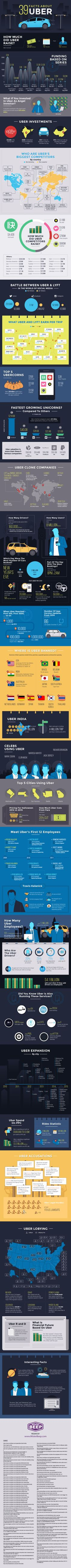 39 Facts About Uber #Infographic #Transportation