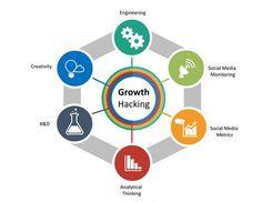 Key Growth Hacking Areas Engineering Social media monitoring Social Media Metrics Analytical Thinking R&D Creativity Business Marketing, Content Marketing, Online Marketing, Online Business, Digital Marketing, Making Money On Youtube, Youtube Money, Landing Page Builder, Heat Map