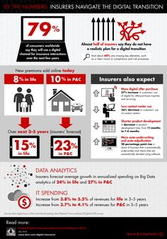 How Insurers Are Navigating The Digital Transition [Infographic]