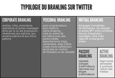 Typologie du Branling sur #Twitter