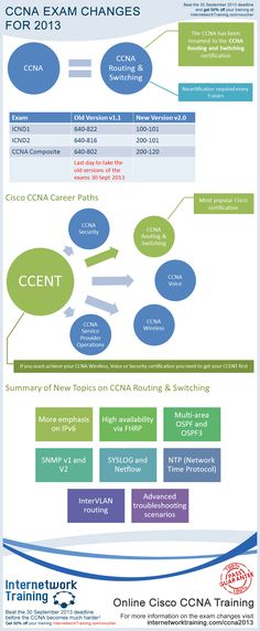 CCNA 2013 Infographic - Learn all about the changes Cisco is making to the CCNA certification in 2013