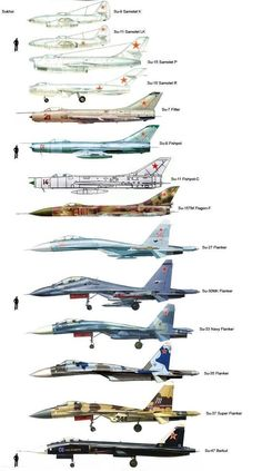 Military and Aviation — Fighter planes size comparison.