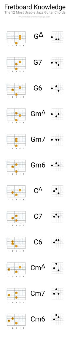 How high the moon learn jazz standards jazz standards the 12 most usable jazz chords for comping fandeluxe Gallery