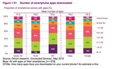 How many apps do people download? pic.twitter.com/CtDWUkcjiu