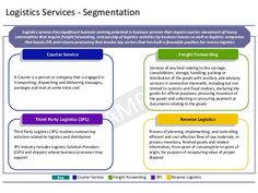 Logistics Services Segmentation. #Courier #Cargo