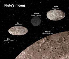 Hubble-Beobachtungen zeigen: Pluto-Monde schlingern chaotisch . . . http://www.grenzwissenschaft-aktuell.de/pluto-monde-schlingern-chaotisch20150604 . . . Abb.: NASA/ESA/A. Feild (STScI)