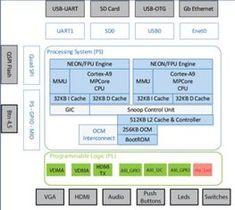 21 Best FPGA images in 2018 | Arduino, Development board, Open source