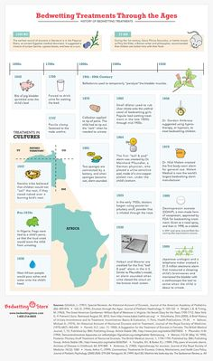 Bedwetting Treatments Through the Ages - The History of Bedwetting Infographic
