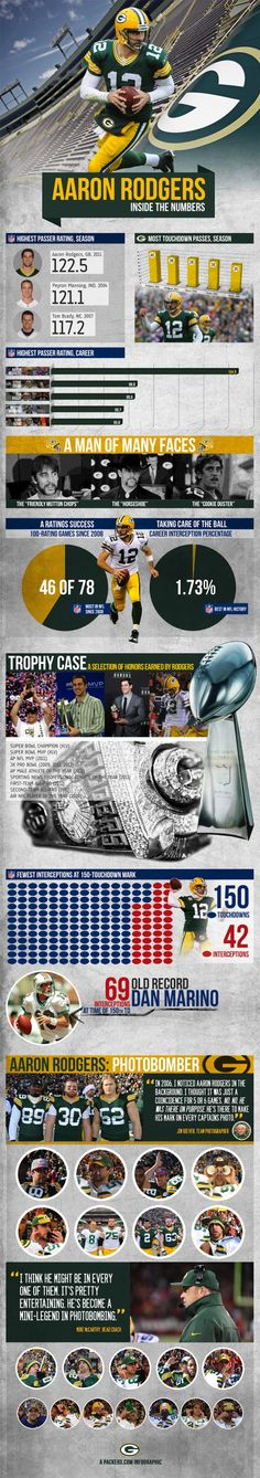 Rodgers Infographic