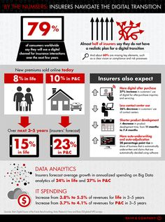 by-the-numbers-digital-insurers-infographic-530