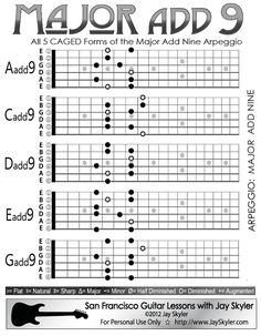Major 9th Chord Guitar Arpeggio Chart (Scale Based Patterns)- Chart of all five CAGED forms of the Major add 9 Chord Arpeggio. They are shown here built on the notes in A pentatonic minor.