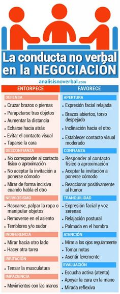 Infografía: la conducta no verbal en la negociación