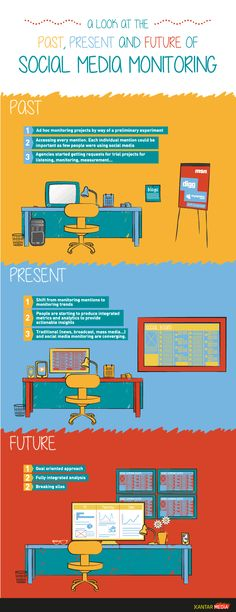 A Look at the past, Present and Future of Social Media Monitoring - #infographic / Digital Information World