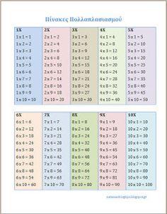 Natassa's blog tips: Πίνακες πολλαπλασιασμού εκτυπώσιμο School Staff, Blog Tips