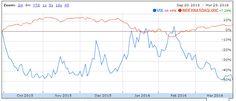 Placements financiers : #assetmanagement $NASDAQ $VIX